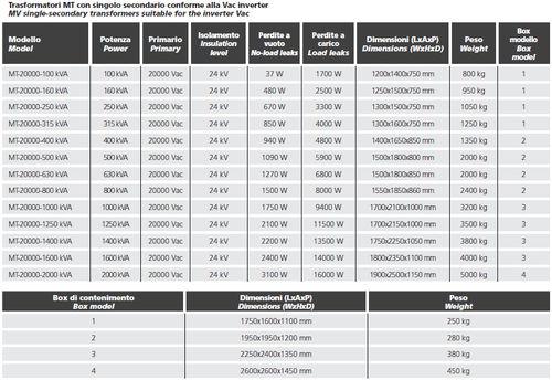 medium-voltage transformer / PV