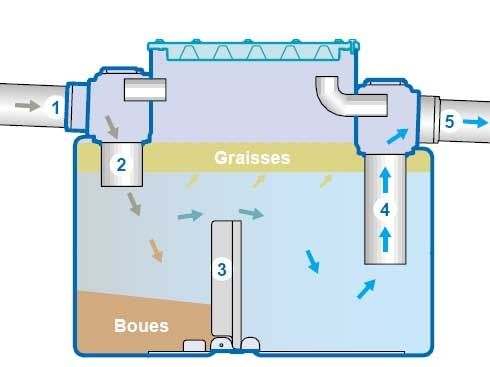 grease trap Techneau