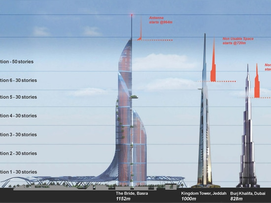 Diagram showing the space efficiency of Vertical City in comparison to other to super-tall towers