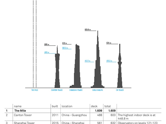 'the mile' is almost twice the height of the world's tallest building