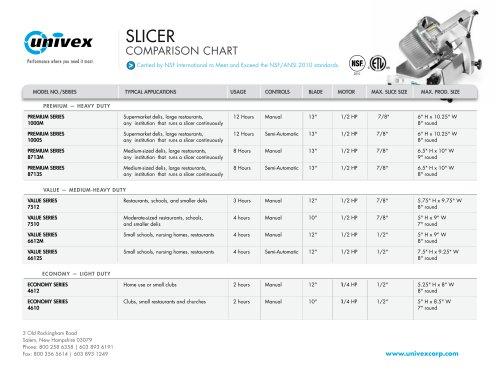 Slicer Comparison Chart