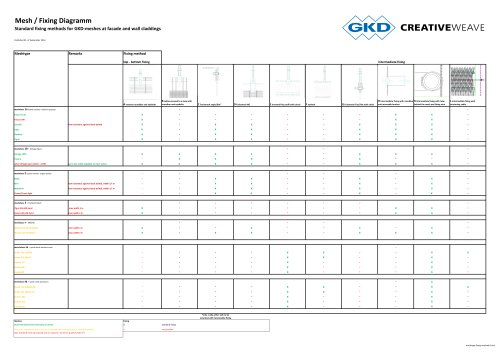 Standard fixing methods for GKD-meshes at facade and wall claddings