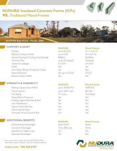 NUDURA Insulated Concrete Forms (ICFs)