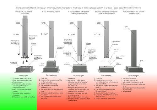 Comparison of different connection systems (Column-foundation) - Methods of fixing a precast column to a base - Base size 2.50 x 2.50 x 0.50 m